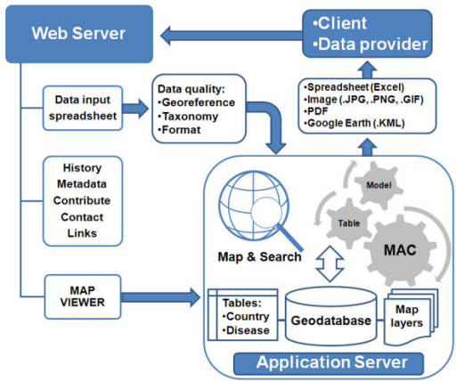 System architecture of MosquitoMap. A client or prospective data provider accesses the web server hosting MosquitoMap. A downloadable spreadsheet is available with instructions regarding data requirements, and data can be submitted via email. A link is also available to the map viewer hosted on an application server running ArcGIS Server 9.3 Enterprise SDE/SQL. The client can map and search the geodatabase, or use the Mal-area calculator (MAC) to quantify the overlap of models of vector, disease and human distribution. Output is available to the client in various formats.