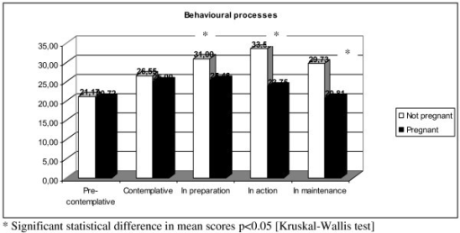 Mean score of behavioural processes between pregnant and not pregnant women.