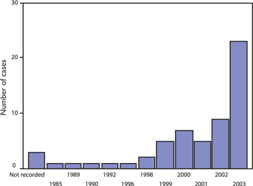 Fifty-eight cases of non-accidental injury: displayed by year of occurrence.