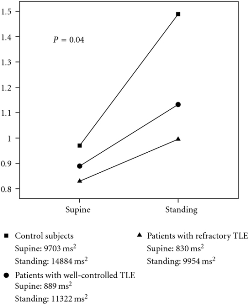 The change of total power from supine to standing in patients with refractory temporal lobe epilepsy (triangles), in patients with well-controlled temporal lobe epilepsy (circles), and the control subjects (squares). The values are estimated marginal means. The P-value describes the significance of the difference of the change from supine to standing position between the patient groups and the control subjects.