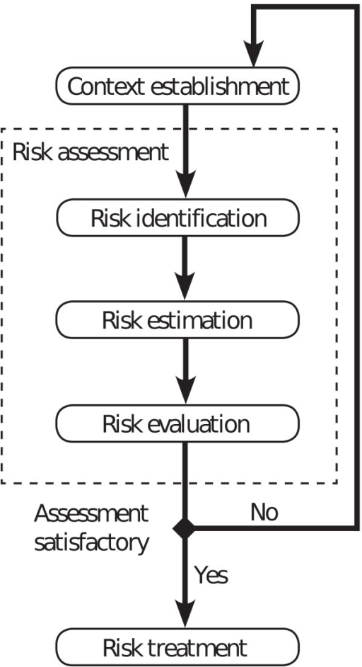 The workflow of risk assessment according to the information security standard ISO/IEC 27005:2008.