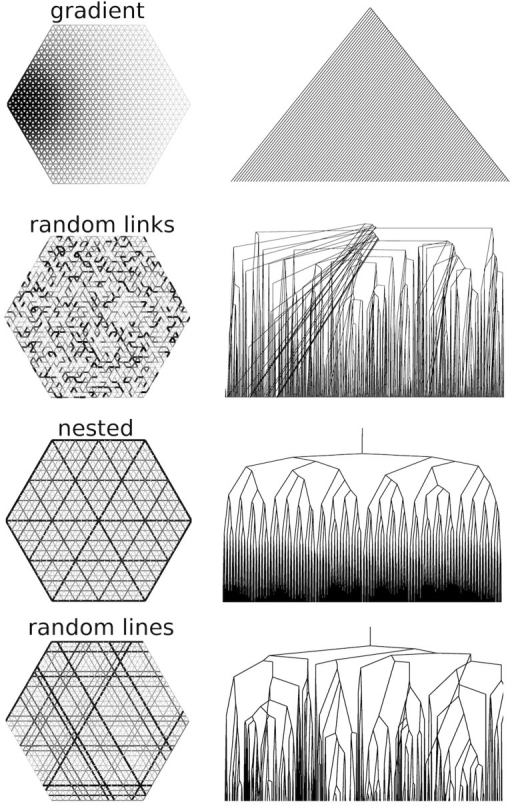 "Loopy graphs and their corresponding nesting trees.In these examples the nesting trees have been truncated for clarity. Note that in the ""random links"" nesting tree frequently low order nodes connect directly to high order nodes. This feature is absent from the ""random lines"" nesting trees, which are statistically self-similar."