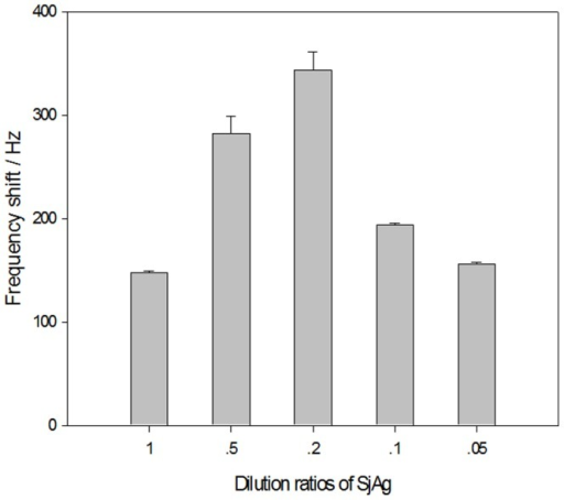 Effect of SjAg concentration on SjAg immobilization.The MPA and ME of volume ratios in mixed SAM are 3∶7. The SjAg dilution ratio is 1∶100. The best concentration of SjAg for immobilization is 0.2 mg ml−1.