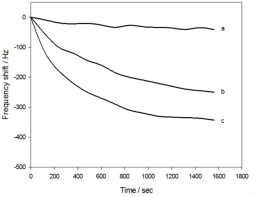 Typical real time frequency response characteristics of the immunosensor in PBS solution.(a) NRS as negative control with PEG; (b) SjAb without PEG (dilution ratio 1∶100); (c) SjAb with PEG (dilution ratio 1∶100). Using PEG can significantly enhance the sensor response signals. Immune response-mediated frequency shift values increased from 225 Hz (b) to 343 Hz (c). The corresponding time of immune response decreased from 1600 s (b) to 1200 s (c). Considering the analysis time and reproducibility, the time for both analysis and detection of the sensors in this experiment was 1200 s.