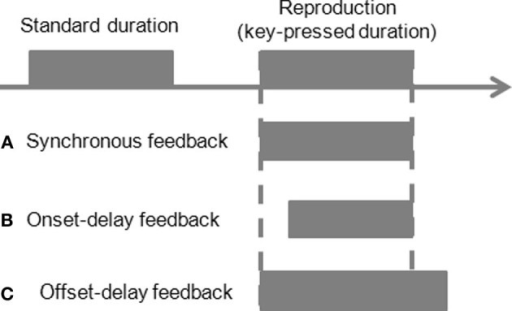 Schematic illustration of the experimental design. A standard duration reproduction paradigm with manipulation of feedback delays during reproduction. An auditory or visual stimulus is presented first as a standard duration. Participants reproduce the standard by pressing a button. Another auditory or visual stimulus is fed back to participants based on the action. The feedback signal could be synchronous to the key press (A synchronous-feedback condition), or be delayed 200 ms at the onset of the feedback but simultaneously stops at button release (B onset-delay feedback condition), or starts synchronously with the button press but stops 200 ms after the button release (C offset-delay feedback condition).
