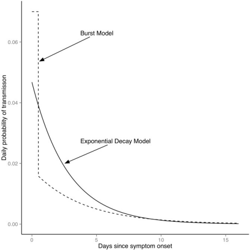 Fitted infectivity profiles for Models 2 & 3.The figure shows infectiousness as a function of time since symptom onset for the estimated values of the exponential decay model (Model 2; solid line) and burst model (Model 3; dashed line).