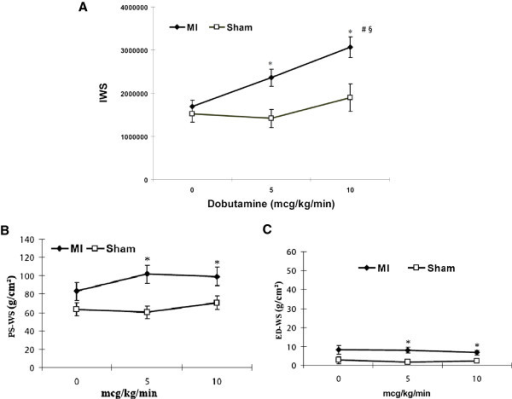 Changes in IWS, peak systolic WS, and end diastolic WS with dobutamine stimulation. A: IWS changes with incremental dobutamine stress. The IWS were comparable between MI (n = 5) and sham group (n = 5) at the baseline. However, IWS in MI hearts increased significantly with dobutamine stimulation, whereas there was no noticeable increase of IWS in the sham hearts. ms: millisecond. Changes in peak systolic WS (B) and end diastolic WS (C) with incremental dobutamine stress after small MI. Both peak systolic WS and end diastolic WS in MI hearts were significantly higher than those in sham hearts with dobutamine stimulation. * p < 0.05 vs. sham, # p < 0.05 vs. 0 mcg/kg/min, § < 0.05 vs. 5 mcg/kg/min.