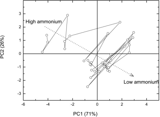 PCA score plot of 34 samples in test mixtures of key odorants containing ammonium at pH 6. Concentration of n-butyrate was below 10-4 M. Full cross validation was used and six electrodes were sufficient.