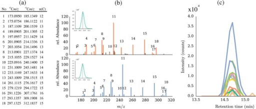 FragExtract results for LC-MS/MS spectra of native andU-13C 3AcDON standard. The numbers in the table (a) correspondto theannotated fragment signals highlighted in orange and blue in the originalproduct ion spectra of the native and the U-13C-labeledprecursor masses (m/z 339.1438 and m/z 356.2009) (b). For verification ofchromatographic peak shape and coelution of the fragment ions, theextracted ion chromatograms of fragments that were annotated by FragExtractare plotted by the software (c).