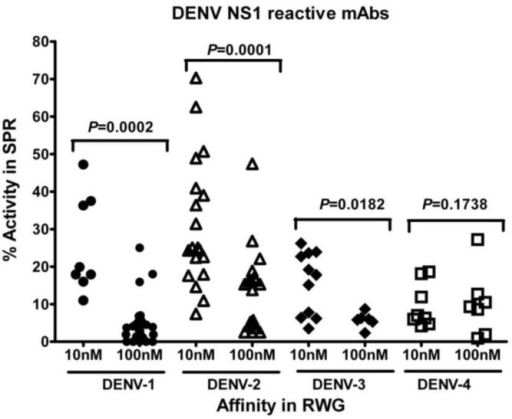 Comparison of SPR determined percent activity of mAbs betweenm Abs of different affinity subset, 10 nM and 100 nM in RWG. P value above the dots represents the statistical difference between both subsets of mAbs. In this study, except DENV-4 reactive mAbs, the percent activities of the other three mAb serotypes were significantly higher in mAbs with affinity of 10 nM (RWG) than that of with affinity of 100nM (RWG) using Mann-Whitney test.