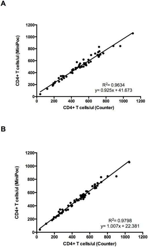 Comparison of the CyFlow MiniPOC and CyFlow Counter.Correlation and R2 values for CD4+ T cell counts obtained by Cyflow MiniPOC and CyFlow Counter by using the CD4 easy count kit (A) and the CD4% easy count kit (B).