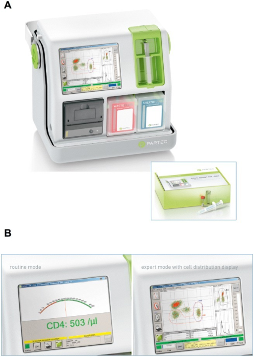 Partec CyFlow MiniPOC.The Partec CyFlow MiniPOC counting device (A) and its display (B) in routine (left) or expert mode (right). Both images are used with permission of Partec/Sysmex GmbH, Germany.