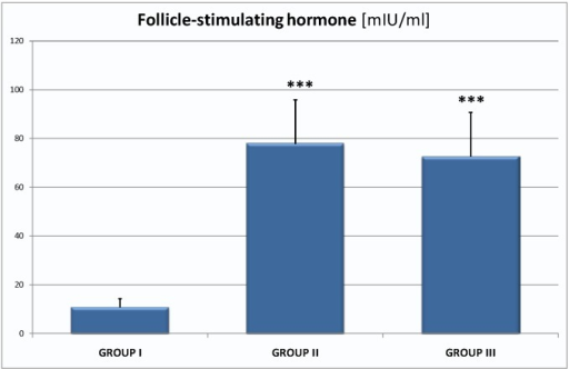 The level of follicle- stimulating hormone (FSH) in the groups: I—10.85 ± 3.40 mIU/mL, II—77.81 ± 18.20 mIU/mL (p < 0.001), III—72.63 ± 18.07 mIU/mL; they are the significant differences in mean value between group I and II; group I and III; *** p < 0.001.