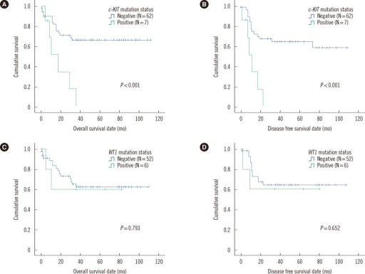 Comparisons of overall survival and disease free survival lengths in core binding factor acute leukemia patients with t(8;21) and no FLT3 ITD or NPM1 mutations, between patients with c-KIT mutations and those without c-KIT mutations (N=69, A, overall survival; B, disease free survival). Identical comparisons between patients with WT1 mutations and those without WT1 mutations (N=58, C, overall survival; D, disease free survival) are also given in this figure.Abbreviation: WT, Wilms' tumor.