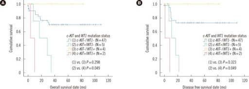 Comparisons of overall survival and disease free survival in core binding factor acute leukemia patients with t(8;21) and no FLT3 ITD or NPM1 mutations, among four patient subgroups categorized by c-KIT and WT1 mutation status (N=58, A, overall survival; B, disease free survival).Abbreviation: WT, Wilms' tumor.