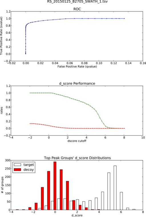OpenSWATH analysis and PyProphet statistics of HLA peptidomic data acquired at Monash University, Australia.HLA-B27 peptides were isolated from C1R cells. Graphs showing ROC, d_score performance and d-score distributions were generated automatically using the iPortal workflow.DOI:http://dx.doi.org/10.7554/eLife.07661.026
