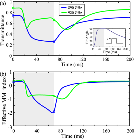 Transient study of the voltage-tunable metamaterial electromagnetic response for an applied rectangular voltage pulse of 7 V amplitude and 70 ms duration at two characteristic frequencies.890 GHz (metamaterial resonance) and 920 GHz (maximum figure of merit). (a) Transmittance and (b) effective metamaterial index. The inset in (a) shows the dynamics of the tilt angle calculated at the center of the LC layer.