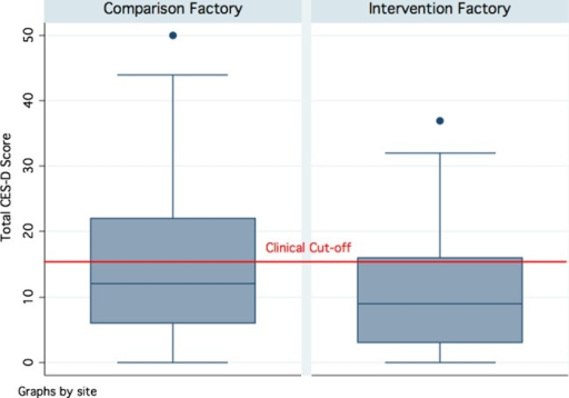 Distribution of total CES-D scores for comparison and intervention factory workers. Boxes denote the IQR between the first and third quartiles (25th and 75th centiles, respectively) and the blue line inside denotes the median. Whiskers denote the lowest and highest values within 1.5 times IQR from the first and third quartiles, respectively. Circles denote outliers beyond the whiskers. The red line denotes the total CES-D score of 16 that has frequently been used as the cut-off indicating clinical levels of distress. CES-D, Center for Epidemiologic Studies-Depression Scale.