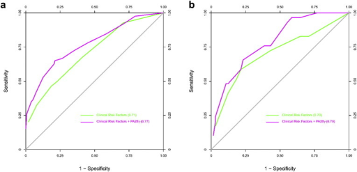 ROC curves for all-cause death of OSCC patients with or without PA28γ expression in three cohorts of two independent centers. (a) ROC curve for Model 4 in CD-I and -II cohorts. (b) ROC curve for Model 4 in GZ cohort.