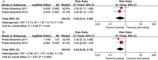 Forest plot of the association between bisphosphonate use and risk of implant revision after total knee arthroplasty (A: adjusted RR; B: crude RR).