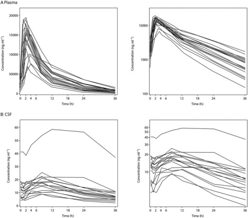 Individual subject LBQ657 concentrations vs. time on day 14 following oral administration of LCZ696 at 400 mg once daily, (A) plasma and (B) cerebral spinal fluid. Left‐hand graph of each panel is a linear plot with an expanded time scale, right‐hand graph of each panel is a semi‐logarithmic plot
