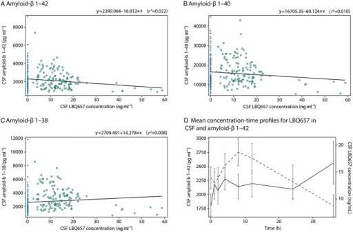 Panels (A)–(C) show individual scatter plots of cerebral spinal fluid concentrations of amyloid‐β isoforms vs. LBQ657 concentrations on day 14 following oral administration of LCZ696 at 400 mg once daily (open circles) or placebo (plus signs), (A) amyloid‐β 1–42, (B) amyloid‐β 1–40 and (C) amyloid‐β 1–38. The solid line represents the regression (r2). Panel (D) shows mean amyloid‐β 1–42 concentrations in cerebral spinal fluid (solid line, left y‐axis) and LBQ657 concentrations in cerebral spinal fluid (dashed lines, right y‐axis) vs. time on day 14 following oral administration of LCZ696 at 400 mg once daily