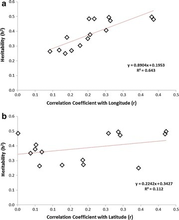 Trait heritabilities show significant positive regression with their correlation coefficients (r) for a longitude of origin (r2 = 0.643) but not b latitude of origin (r2 = 0.112)