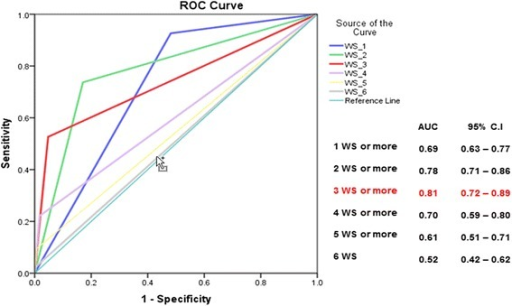 Received-operator characteristics (ROC) curves comparing the predictive accuracy for Severe Dengue of various models integrating one or several warning signs, and presenting the values of the Area Under Curve (AUC) coefficients. National Paediatric Hospital, Phnom Penh, Sep. 2011–Jan. 2013