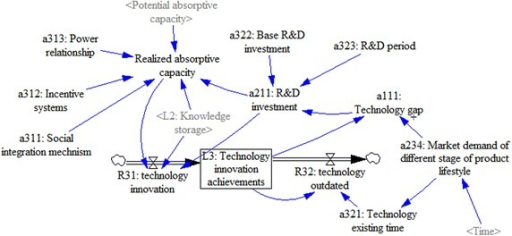 Separate stock-flow model of technology-innovation-achievements subsystem