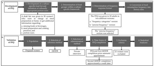 Methodological design for (a) the development and (b) validation of the present culture-specific food frequency questionnaire. FFQ: food-frequency questionnaire; 24HDR: 24-h dietary recall. * For details see Section 2.1.1.