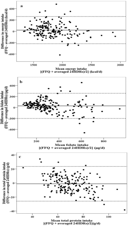 Differences in estimated (a) energy; (b) folate; and (c) protein intake calculated using the food-frequency questionnaire (FFQ) and the averaged 24-h dietary recalls (24HDRs).