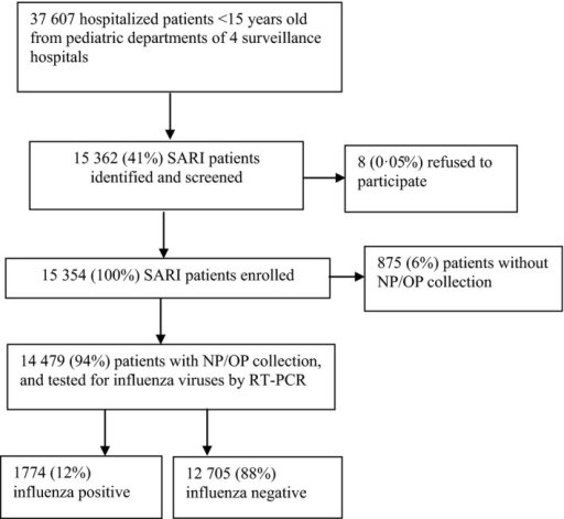 Flowchart of case enrollment in active surveillance for severe acute respiratory infection among hospitalized pediatric patients in Jingzhou