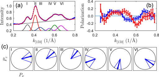 Results of the SARPES experiments.(a) Spin-averaged photoemission intensity (blue dots) of the bands indicated in Fig. 1(b) together with a fit (red line). The fitted peaks and background are shown as separate curves below experimental data. (b) In-plane (blue) and out-of-plane (red) components of the polarization vector. (c) Direction of the polarization vector of the considered bands. Pz and Px are parallel to the  and  directions, respectively. The number in each diagram denotes corresponding intensity peak (band) shown in (a).