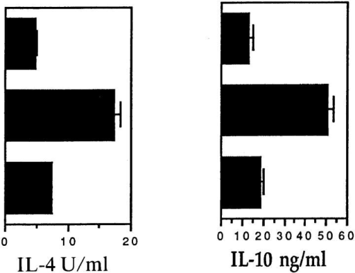 Cytokine levels of MBP-specific TCL stimulated overnight with syngeneic APC. Established lymph node TCL (TCL 2) from mMBP Ac116–immunized B10.A, B10.BR, and (B10.A × B10.BR) F1 mice were restimulated for the fifth time with mMBP Ac1-16 and irradiated splenic APC.  After 24 h, culture supernatants were harvested. Additional cells harvested 3 d after the same fifth restimulation were used for adoptive transfer experiment EAE (see Table 1). Data presented for TNF are means and standard deviations of two bioassays performed on triplicate wells for each sample (n =  6). Data presented for IFN-γ, IL-12, IL-4, and IL-10 are means and standard deviations of triplicate wells for each sample (n = 3). Data presented for  IL-2 are means and standard deviations of two IL-2 bioassays performed in duplicate wells for each sample (n = 4).