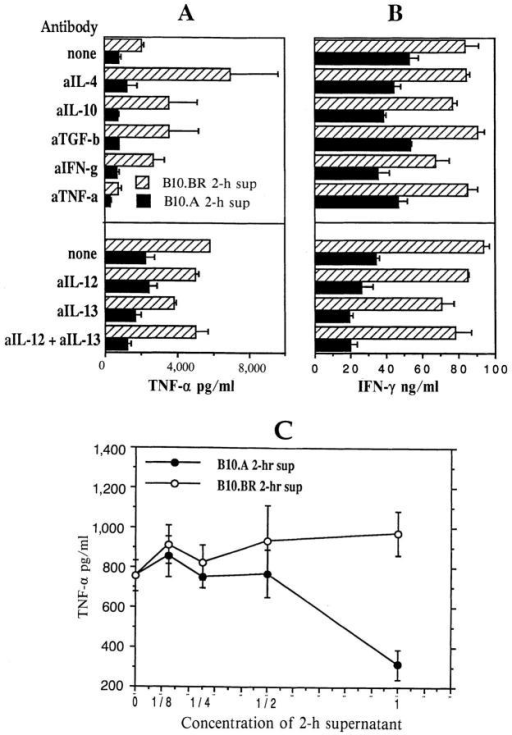Downregulation of IFN-γ and TNF-α levels is not affected  when 2-h B10.A culture supernatant is depleted of known Th1/Th2 cytokine regulators. (A and B) B10.BR or B10.A T cells (TCL 4) were restimulated with mMBP Ac1-16 and syngeneic splenic APC for 2 h. Neutralizing antibodies specific for mouse IL-4, IL-10, TNF-α, IFN-γ, TGF-β,  IL-13, and IL-12p40 were added to these culture supernatants for 30 min,  and antibody–cytokine complexes were removed using protein G–coated  agarose beads. Cytokine depleted 2-h supernatants were then used as media in which B10.BR TCL 4 were restimulated with mMBP Ac1-16 and  B10.BR splenic APC for 24 h. IFN-γ (A) and TNF-α (B) levels were  measured as above. Lower levels of TNF-α after treatment with anti– TNF-α antibody and protein G beads were due to the presence of residual anti–TNF-α antibody, which has low affinity for protein G in medium with serum. Neutralizing antibodies were used at concentrations  equal to (not shown) and twice what were recommended by the manufacturers for complete neutralization of cytokine levels produced by high  expressing cells, giving similar results. Data presented are means and standard deviations of triplicate wells for each sample (n = 3). (C) B10.BR  TCL 4 cells were restimulated with B10.BR splenic APC and mMBP  Ac1-16 in 2-h culture supernatants from B10.A or B10.BR TCL 4, used  either undiluted or at serial 1:2 dilutions in RPMI, 10% FCS. TNF-α  levels are means and standard deviations of triplicate wells for each sample  (n = 3).