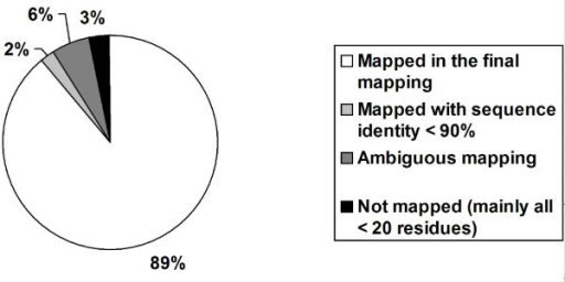 Pie chart representing the proportion of protein PDB chains mapped and unmapped in SSMap.