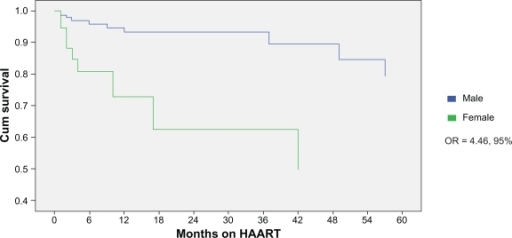 Comparison of cumulative survival by sex.Abbreviations: CI, confidence intervals; HAART, highly-active antiretroviral therapy; OR, odds ratio.
