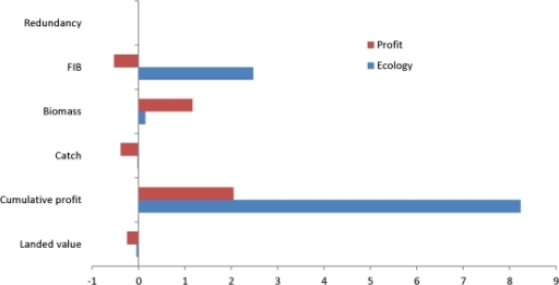Percentage increase in ecosystem indices when optimising for profit                            or ecological stability without subidies.The percentage difference in ecosystem redundancy, FiB, and the biomass                            of cod, haddock, whiting, Nephrops, Norway pout, plaice and sole at end                            of the simulation (2010) and the total catch, cumulative profit and                            landed value of all species between 1991–2010 when subsidies were                            excluded and optimising for profit or ecological stability. Positive                            values indicate that removing subsidies would increase values, such as                            that of cumulative profit and biomass. Negative values indicate that                            excluding subsidies have a negative impact, such as the reduction in                            landed value obtained without subsidies. The large increase in                            cumulative profit without subsidies when ecological stability is the                            objective function shows the importance of removing subsidies to the                            profitability of the fisheries.