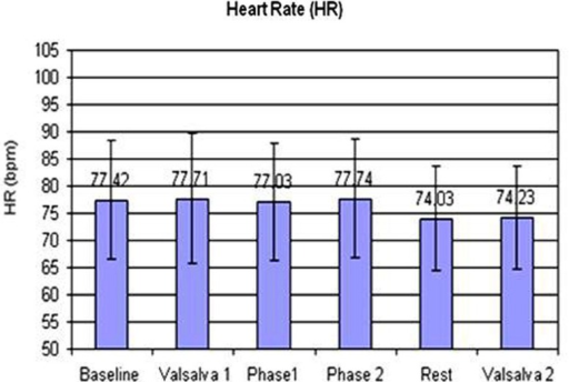 The changes in heart rate (HR) across the tasks.