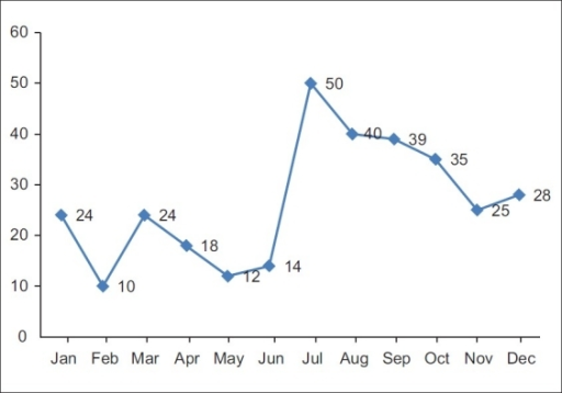 Monthwise distribution of article submissions for the year 2011