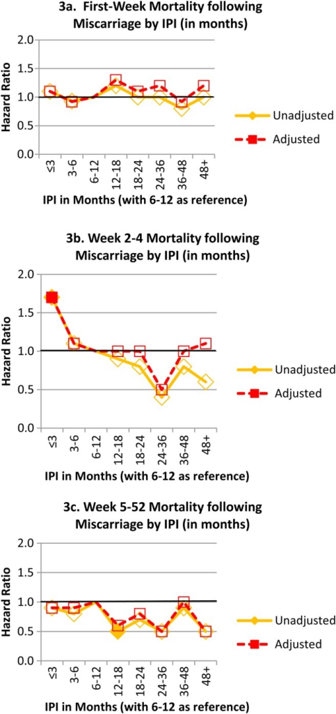 Hr Of Mortality During Subperiods Of Infancy By Inte Open I