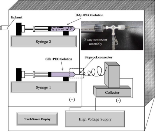 Schematic presentation of the used electrospinning setup. The inset image shows the assembly of the stopcock connector used to mix silk/PEO and HAp/PEO colloidal solutions. The inset shows the photograph of the three-way connector used in this study.