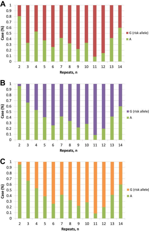 The relationship between hexanucleotide allele repeat length and single-nucleotide polymorphisms (SNPs) showing residual association at the C9orf72 locus SNP rs903603 (A), rs10967976 (B), and rs10812611 (C). Just as for the relationship for rs3849942 shown in Fig. 1, the risk allele for SNPs on the alternative risk haplotype is overwhelmingly likely to be associated with repeat sizes greater than 2.