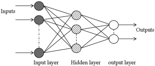 Schematic diagram of back propagation neural network architecture.