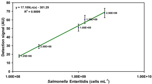 Detection range of SPR-based assay for specific detection of Salmonella Enteritidis in PBS buffer system using O-specific O:9 detection antibody. Note that the plot is semi-logarithmic with the cell concentrations increasing exponentially on the X-axis. The signals represented here are those obtained after addition of the O:9 detection antibody.