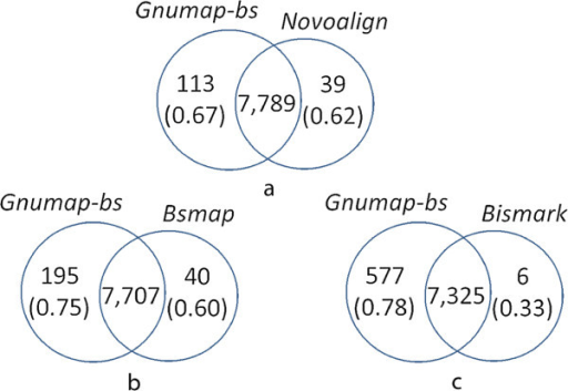 Relative complement mapping consistency of GNUMAP-bs  with HEP methylation profiles of human chromosome 22. Venn diagrams between GNUMAP-bs and (a) Novoalign, (b) BSMAP, and (c) Bismark showing both the number of covered/uncovered CG sites and the concordance (in parenthesis) of these sites with the HEP methylation profiles. The estimated levels of methylation in the additional CG sites covered by the probabilistic aligners but not by the other aligners are highly concordant with the HEP results.