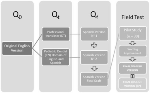 Translation protocol to adapt the English version to a Spanish Final Version (Q0 = Open-ended questionnaires; Qt = Closed-ended questionnaire for test; Qf = Final questionnaire draft construction).