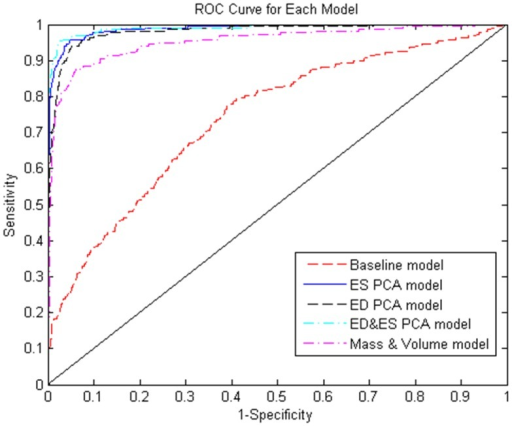ROC curve for the logistic regression classification for each model.