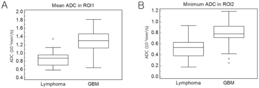 Box-and-whisker plots of representative ADC variables for lymphoma and GBM: mean ADC in ROI1 (A) and minimum ADC in ROI2 (B).The central box represents the value from the lower to upper quartile. The middle line represents the median. The horizontal line extends from the minimum to the maximum value. An outside value are plotted with s square marker.