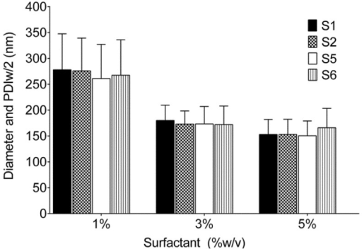 Droplet diameter of nanoemulsions at different concentrations of Pluronic® surfactants (% w/v). Error bars represent the half width of polydispersity index (PDIw/2).